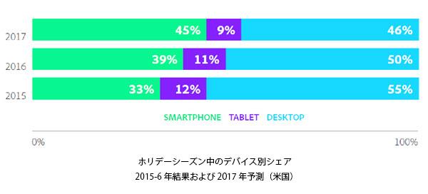webサイトへの訪問の半数以上がモバイルデバイス